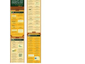 Sehr lange Infografikl über acht Seiten zu Google 's Rankingfaktoren.